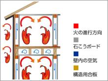 火災に強い家